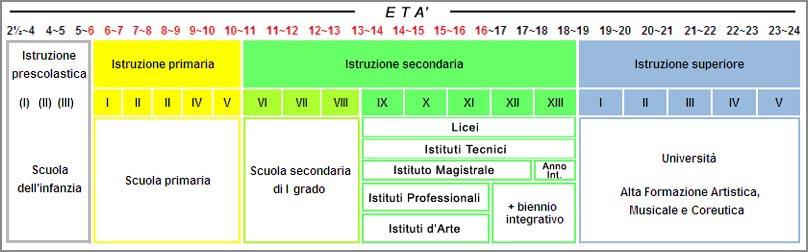 Estudar na Itália: tabela do ensino superior